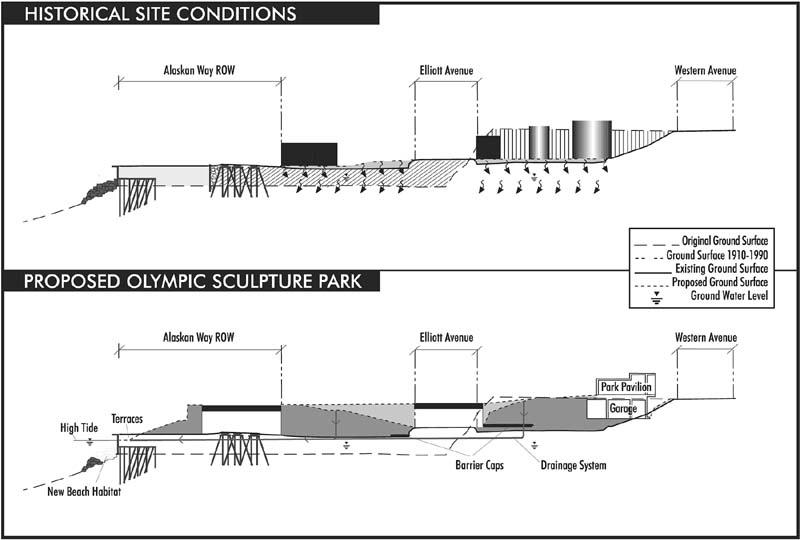 Marine Layer Seattle | Marine World