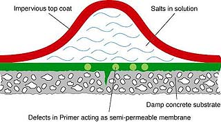 penncoat, inc provides solution to osmotic blistering  water blister diagram #9