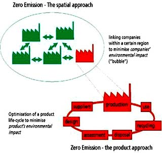 zero emissions chart