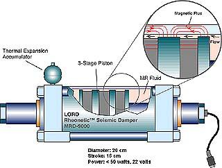 Magnetic fluid dampers