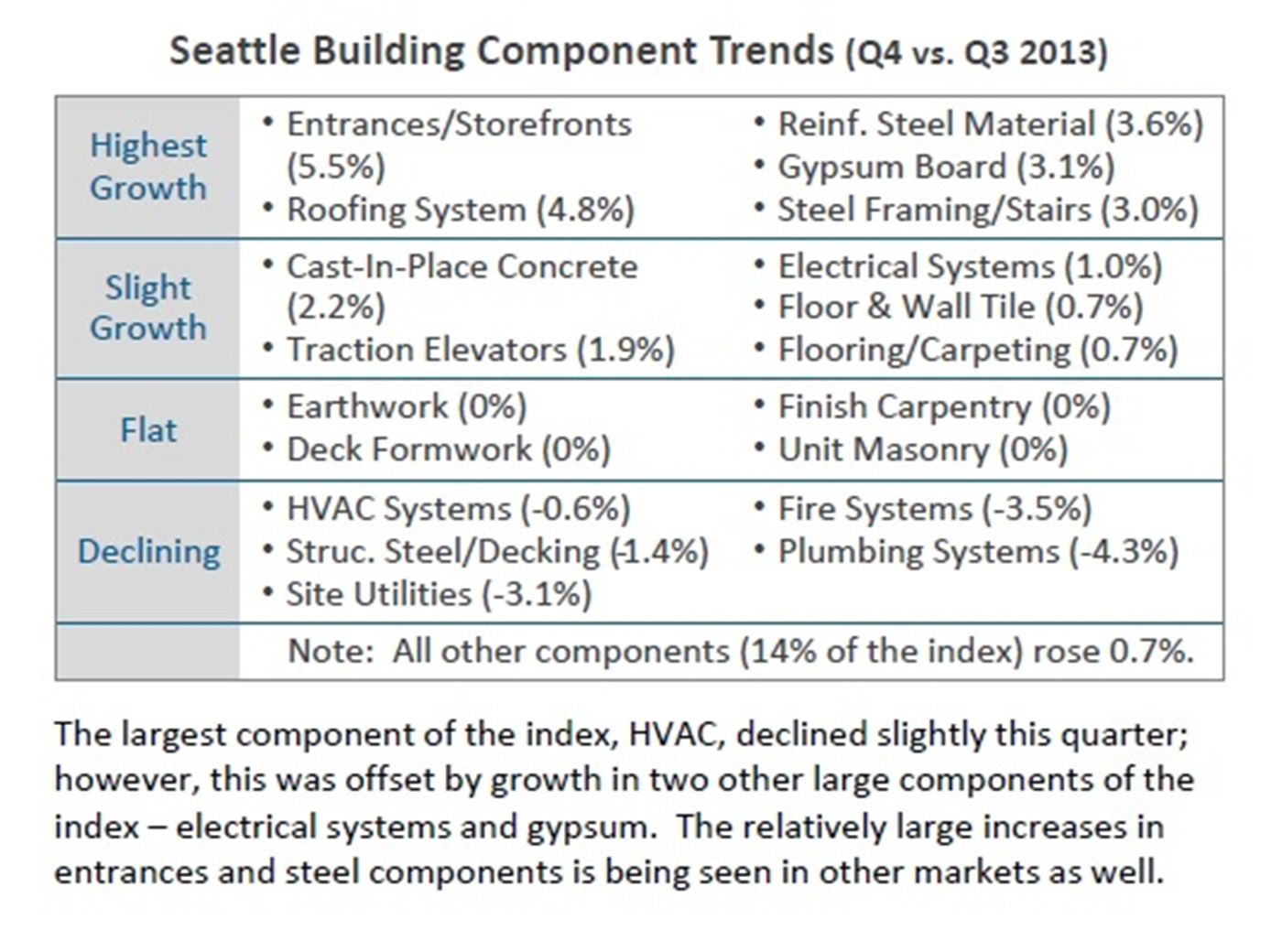 Seattle DJC com local business news and data - Construction - Reduce